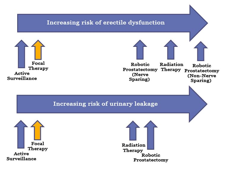 Prostate Cancer Treatment Side Effects